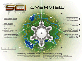 SCI Overview